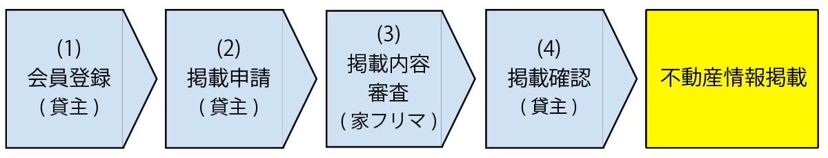 貸し手0円不動産使用貸借登録の画像