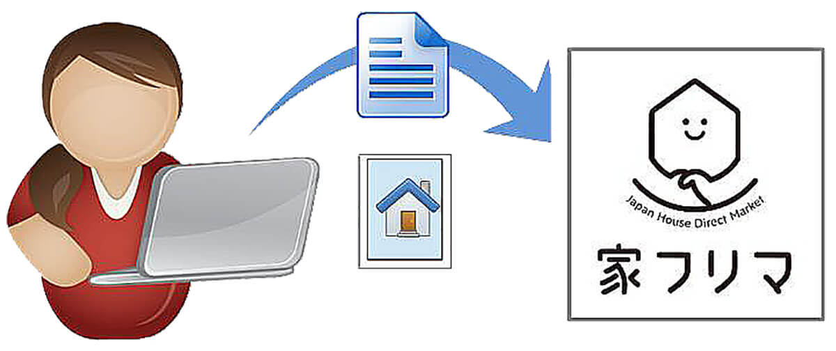 家フリマ商談ボードのご利用の流れの掲載依頼の画像