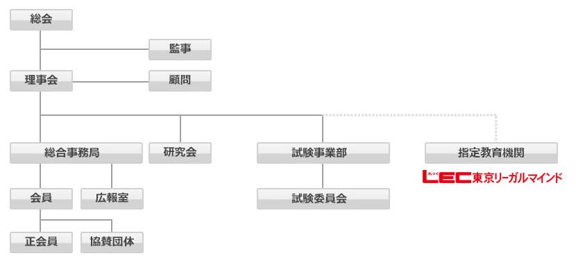 一般社団法人日本民泊適正推進機構の機構概要図